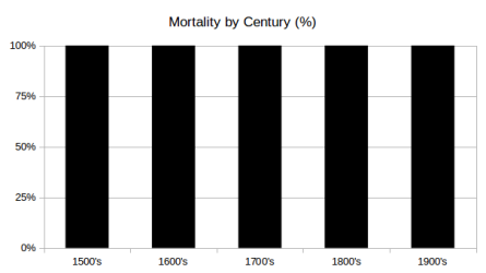 Mortality by Century
